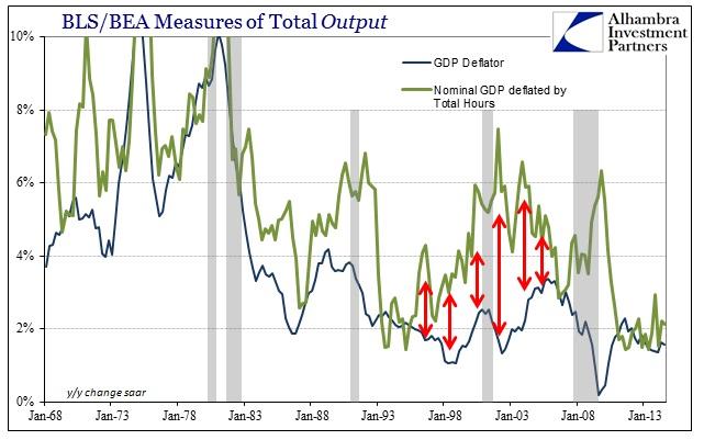 ABOOK Feb 2015 Economy Deflator GDP by Hours