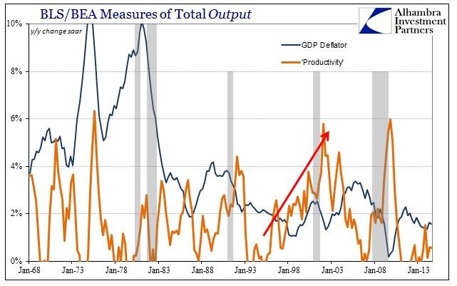 ABOOK Feb 2015 Economy Deflator Productivity