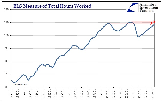 ABOOK Feb 2015 Economy Hours Worked