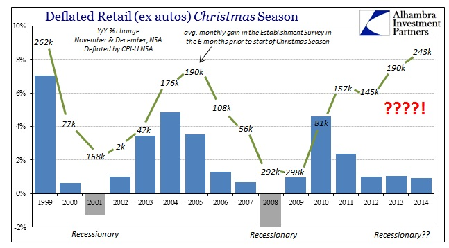 ABOOK Feb 2015 Employ Retail Sales Christmas