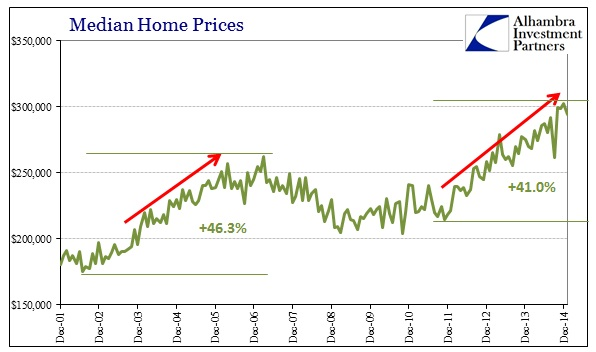 ABOOK Feb 2015 New Home Sales Median Prices Bubble