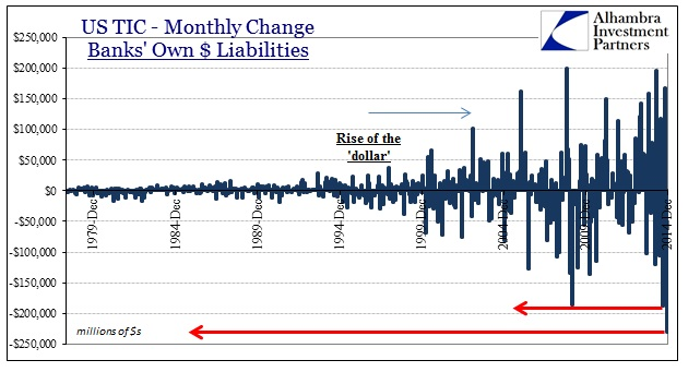ABOOK Feb 2015 TIC Overall Bank Liabilities Monthly