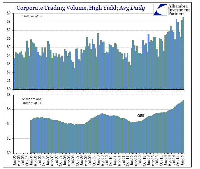 ABOOK March 2015 Corp Debt HY Trading Vol