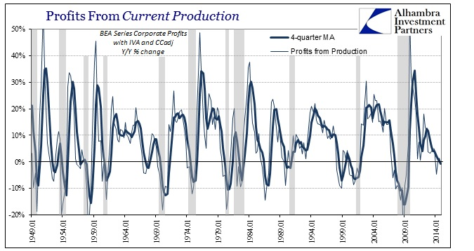 ABOOK March 2015 Corporate Profits Current Production