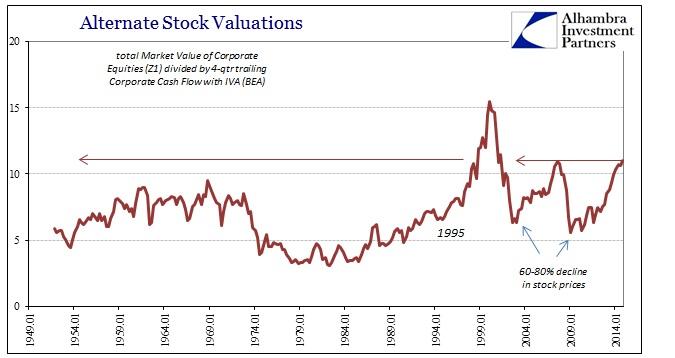 ABOOK March 2015 Corporate Profits Valuations Cash Flow