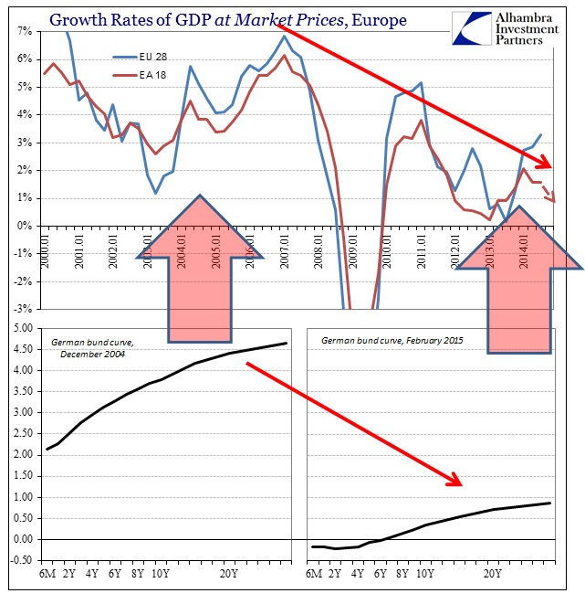 ABOOK March 2015 German Bund GDP
