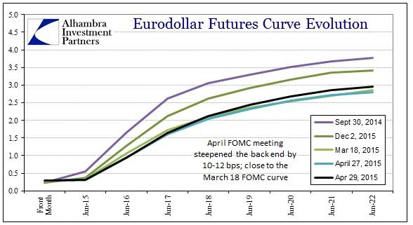 ABOOK April 2015 USD Eurodollar
