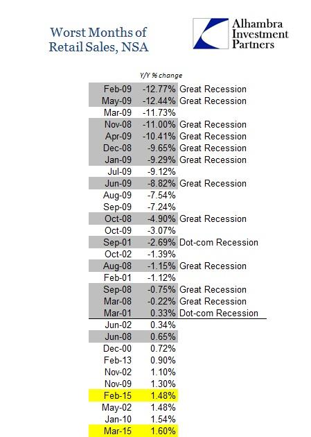 ABOOK April Retail Sales Worst Months