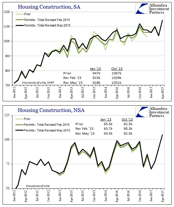ABOOK May 2015 Housing Constr Revisions