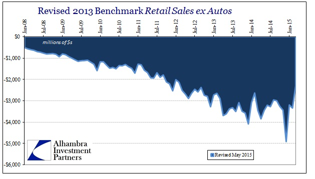 ABOOK May 2015 Retail Sales Revisions2