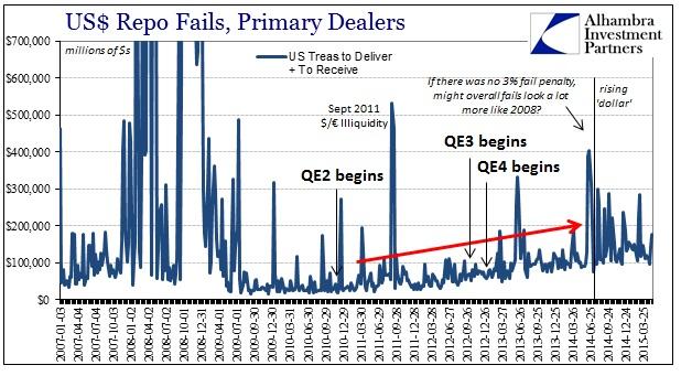 ABOOK May 2015 UST Volatility Repo Fails History