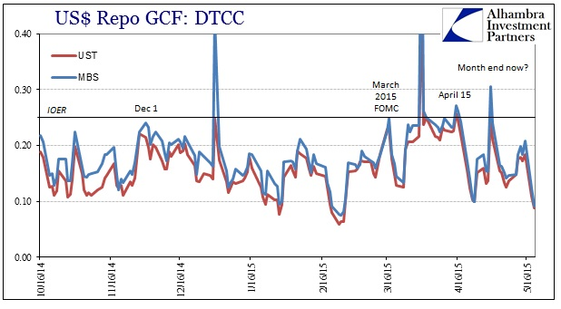 ABOOK May 2015 UST Volatility US GC Repo