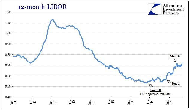 ABOOK May 2015 Volatility LIBOR 12M