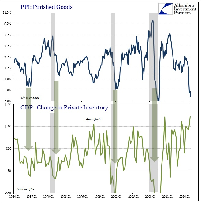 ABOOK May Inventory PPI GDP