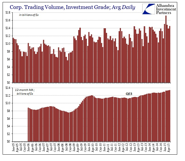 ABOOK June 2015 Dollar Corp IG Trading Vol