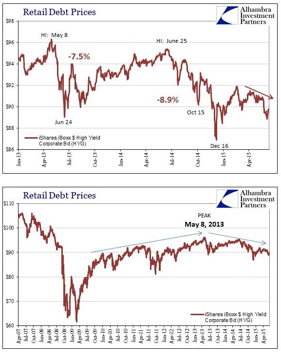 ABOOK June 2015 Dollar HYG