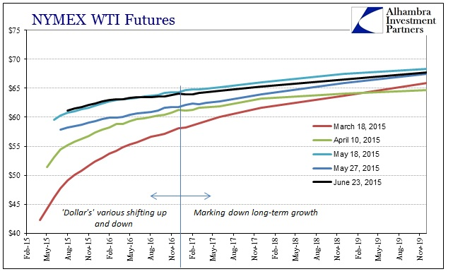 ABOOK June 2015 Dollar WTI1