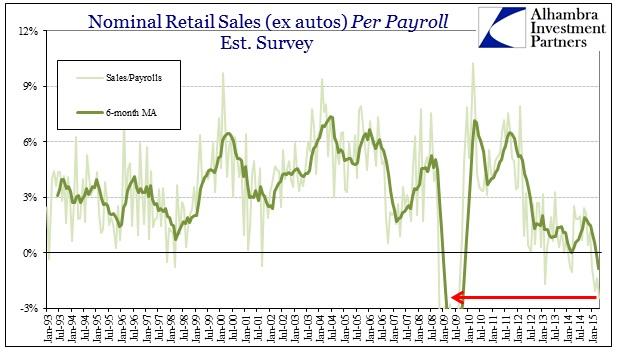 ABOOK June 2015 Payrolls Retail Sales