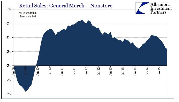 ABOOK June 2015 Retail Sales Genl Merch Nonstore