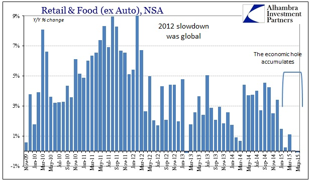 ABOOK June 2015 Retail Sales ex Autos