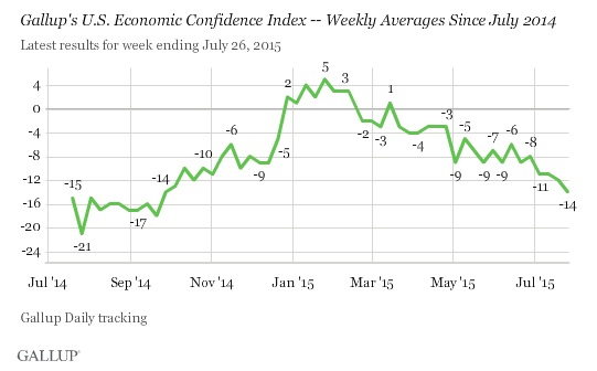 ABOOK July 2015 Confidence Gallup