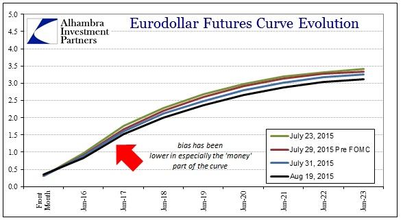 ABOOK Aug 2015 Dollar2 Eurodollar