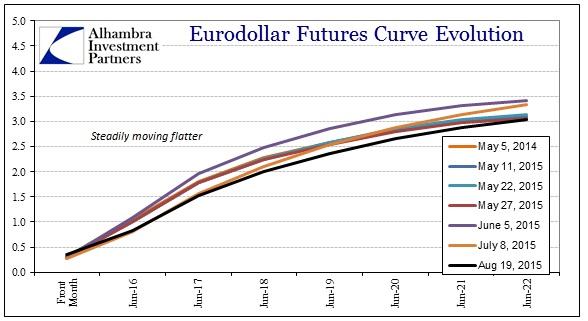 ABOOK Aug 2015 Dollar2 Eurodollar2