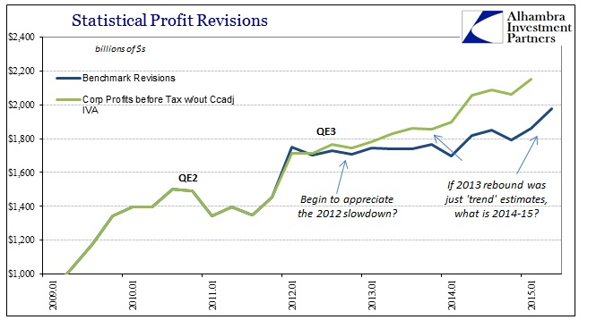 ABOOK Aug 2015 GDP Trend Corp Profits BT wout