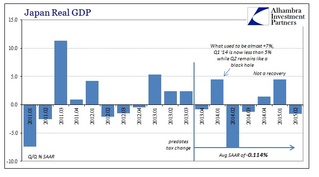 ABOOK Aug 2015 Japan Real GDP Recession