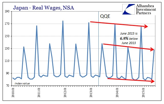 ABOOK Aug 2015 Japan Real Wages Index