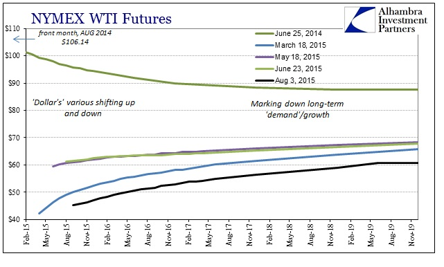 ABOOK August 2015 Dollar WTI Curve Longer