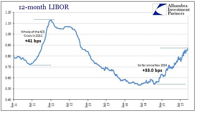 ABOOK Sept 2015 Angry Dollar LIBOR 12M