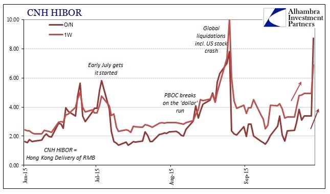 ABOOK Sept 2015 Asian Dollar CNH HIBOR