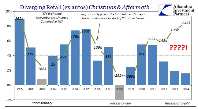 ABOOK Sept 2015 Christmas Spending Labor Diverge