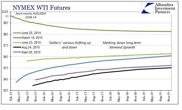 ABOOK Sept 2015 Dollar WTI Curve