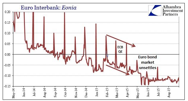 ABOOK Sept 2015 ECBQE Eonia