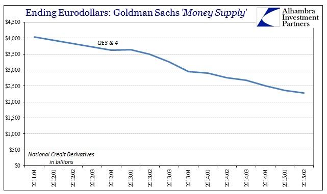 ABOOK Sept 2015 Eurodollar Decay GS CDS