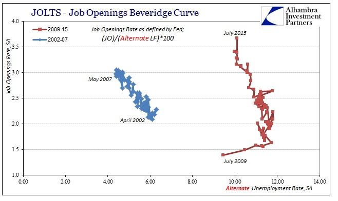 ABOOK Sept 2015 JOLTS Bev Curve Fed Alternate