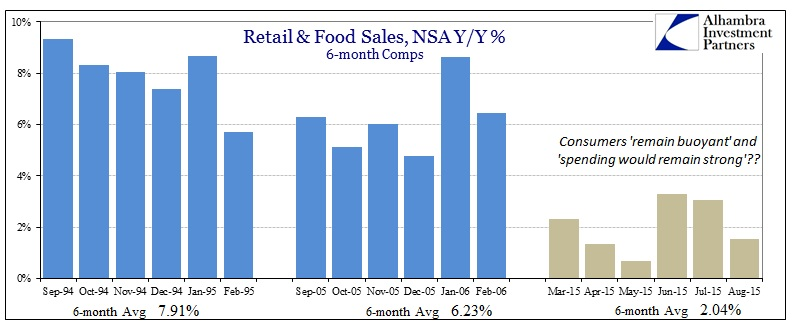 ABOOK Sept 2015 Retail Sales Strong Consumers