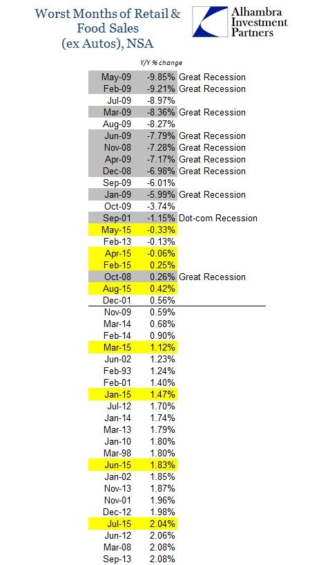 ABOOK Sept 2015 Retail Sales Worst ex Autos wFood