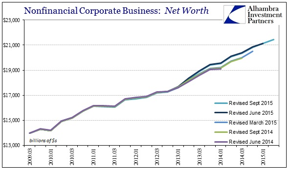 ABOOK Sept 2015 Stock Bubble Corp Net Worth