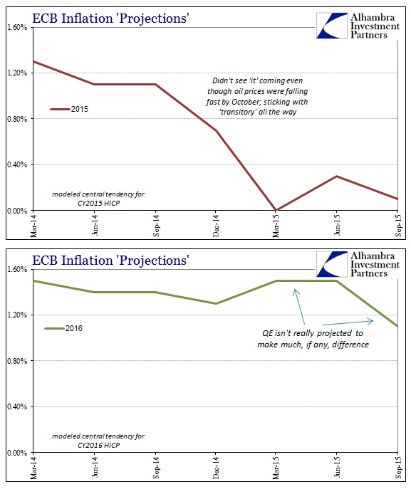 ABOOK No Stimulus Europe HICP Staff Projections