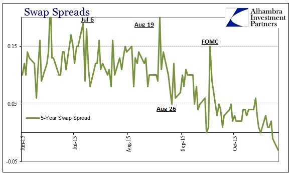 ABOOK Oct 2015 Dollar Late Swap Spreads 5s
