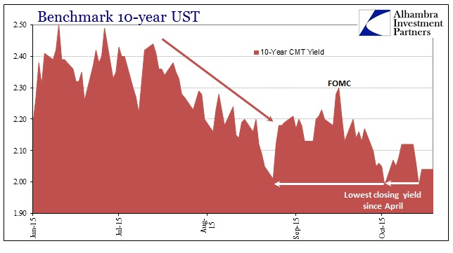 ABOOK Oct 2015 Dollar Manufacturing UST 10s