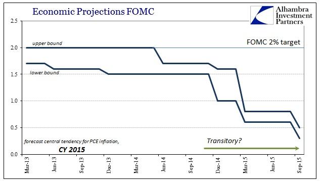 ABOOK Oct 2015 FOMC PCE Defl Projections