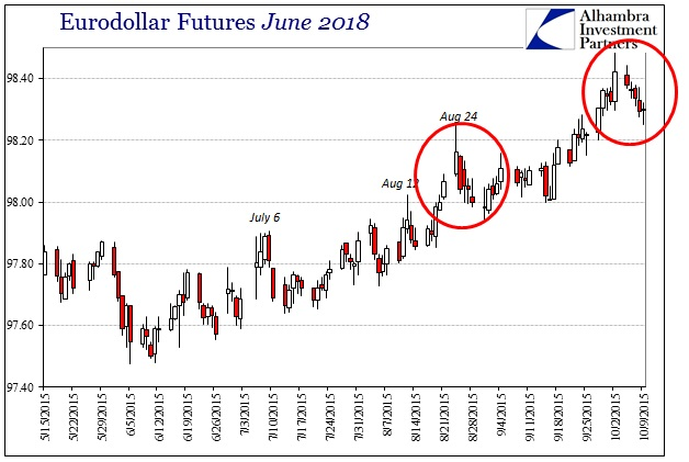 ABOOK Oct 2015 Not Convinced Eurodollar June 2018b