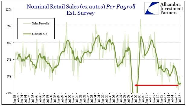 ABOOK Oct 2015 Retail Sales Per Payroll