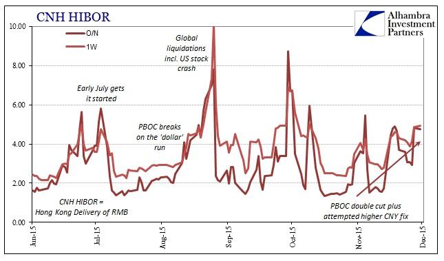 ABOOK Nov 2015 China Stocks HIBOR