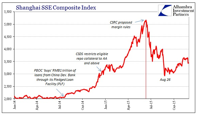 ABOOK Nov 2015 China Stocks SSE
