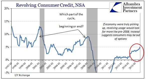 ABOOK Nov 2015 Consumer Recession Revolving Credit YY